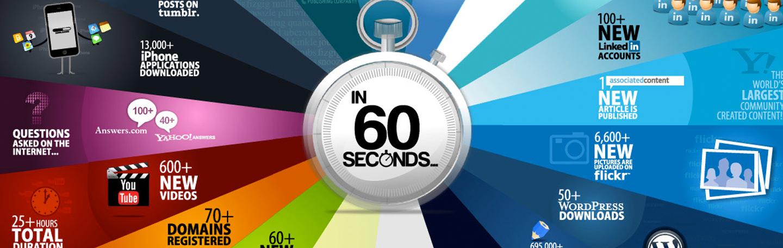60 seconden op internet | yndenz