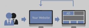 Webshop Remarketing | yndenz